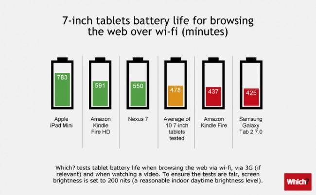 autonomie-tablettes-7-pouces