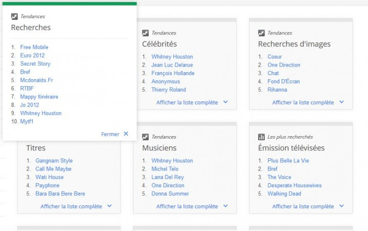 Zeitgeist Google : Free Mobile numéro 1 des recherches 2012