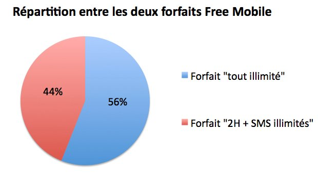 repartition forfaits free mobile - Free Mobile : répartition des forfaits