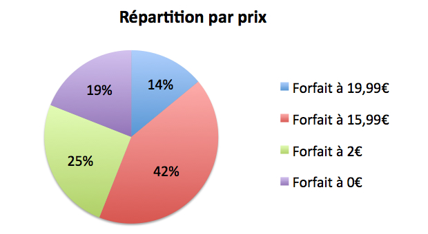 repartition-prix-forfaits-free