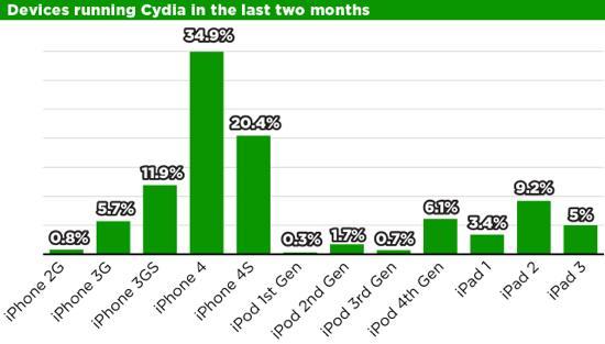 Cydia-statistiques
