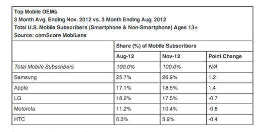 Apple et Samsung dans le top du marché US mobile