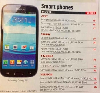 consumer reports iphone5 - iPhone 5 : il perd sa place de leader pour Consumer Reports