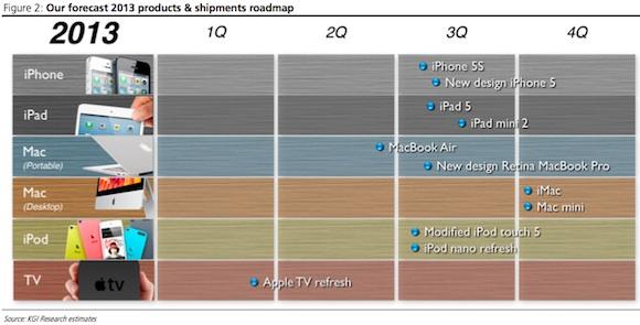 Rumeurs : tableau et analyse des sorties Apple 2013