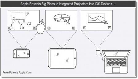 iPhone 5S : équipé d'un projecteur ?