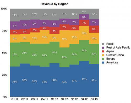 apple-store-revenus