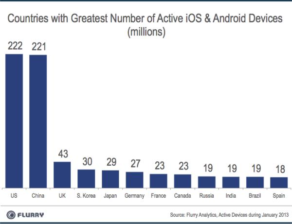 flurry 1 - Chine : premier marché d'utilisateurs iOS et Android