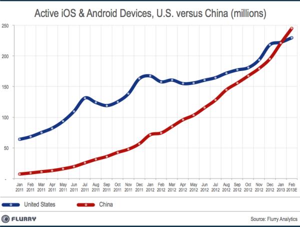 flurry - Chine : premier marché d'utilisateurs iOS et Android