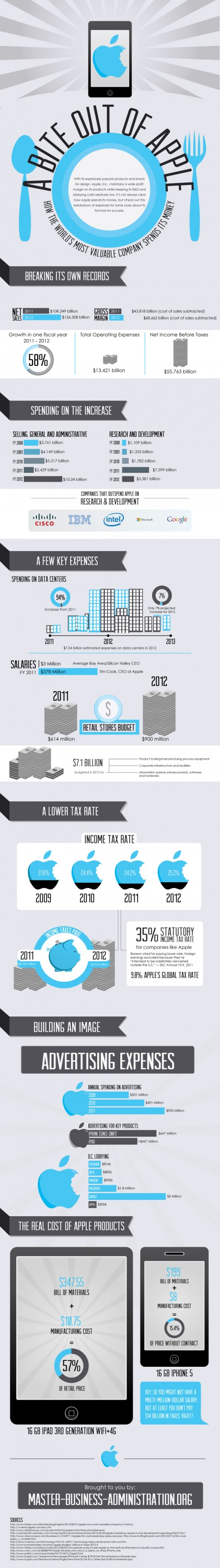 infographie-apple-depenses