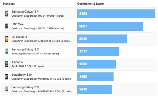 Samsung Galaxy S4 : près de 2 fois plus rapide que l'iPhone 5