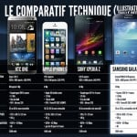iPhone 5 vs Galaxy S4 vs HTC One vs Xperia Z 150x150