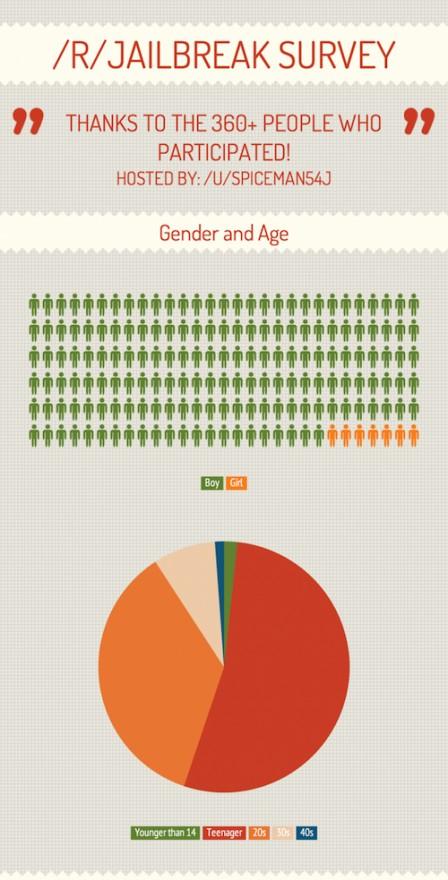 infographie-jailbreakeur-type