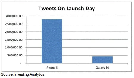 iPhone 5 vs Galaxy S4 : comparatif du nombre de tweets aux lancements