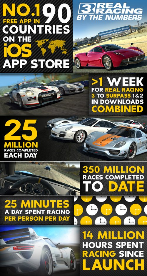 real racing 3 chiffres - Real Racing 3 : EA publie les premiers chiffres