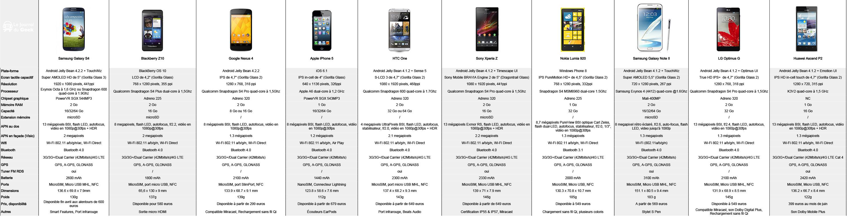 top-10-smartphones-2013