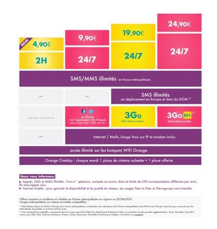 Sosh : nouveau forfait à 4,90€ avec 2 heures d'appels, SMS/MMS illimités