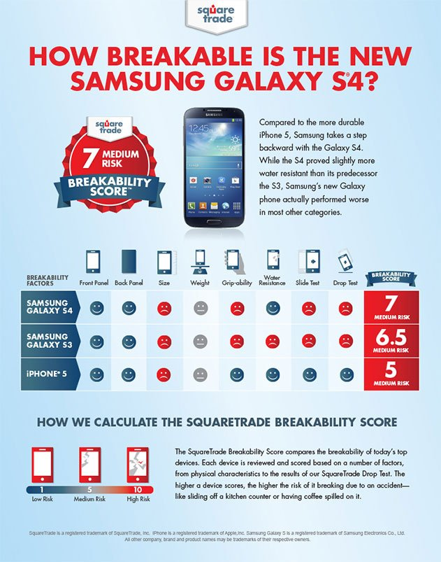 iPhone 5 vs Galaxy S4 vs Galaxy S3 : Drop Test