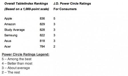 jdpower-ipad-classement