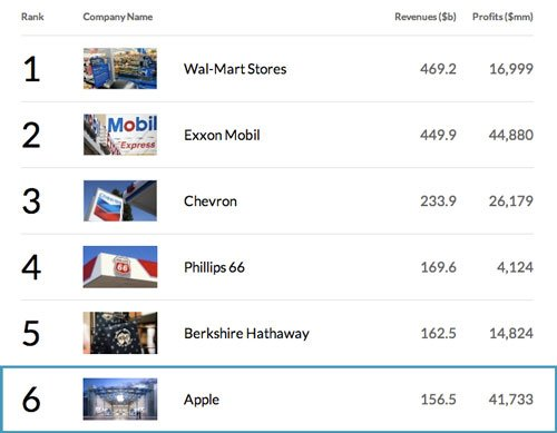 apple-top-500-fortune