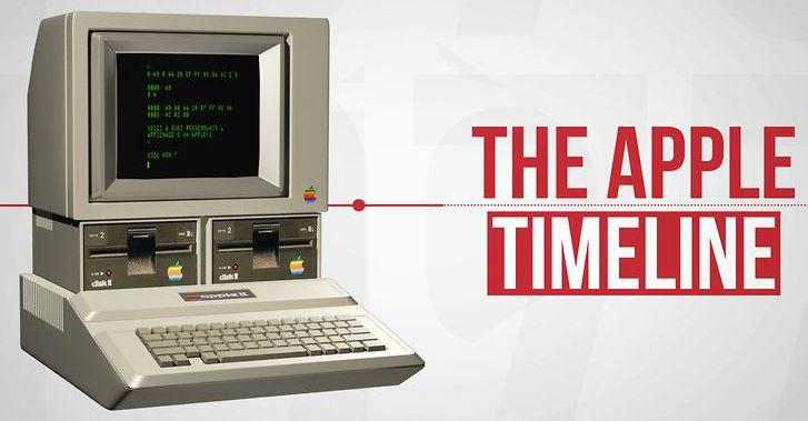 the-apple-timeline