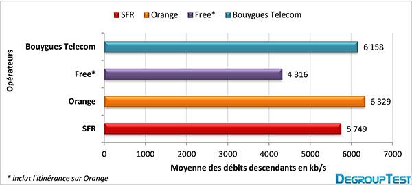 Débits Internet mobiles : Orange en tête (Mai 2013)