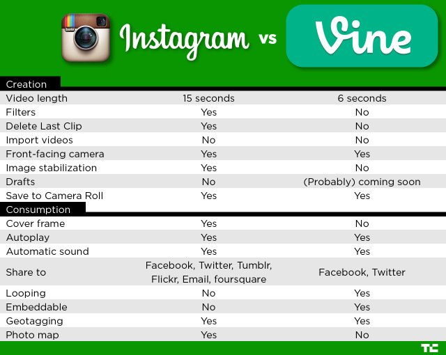 instagram-vs-vine