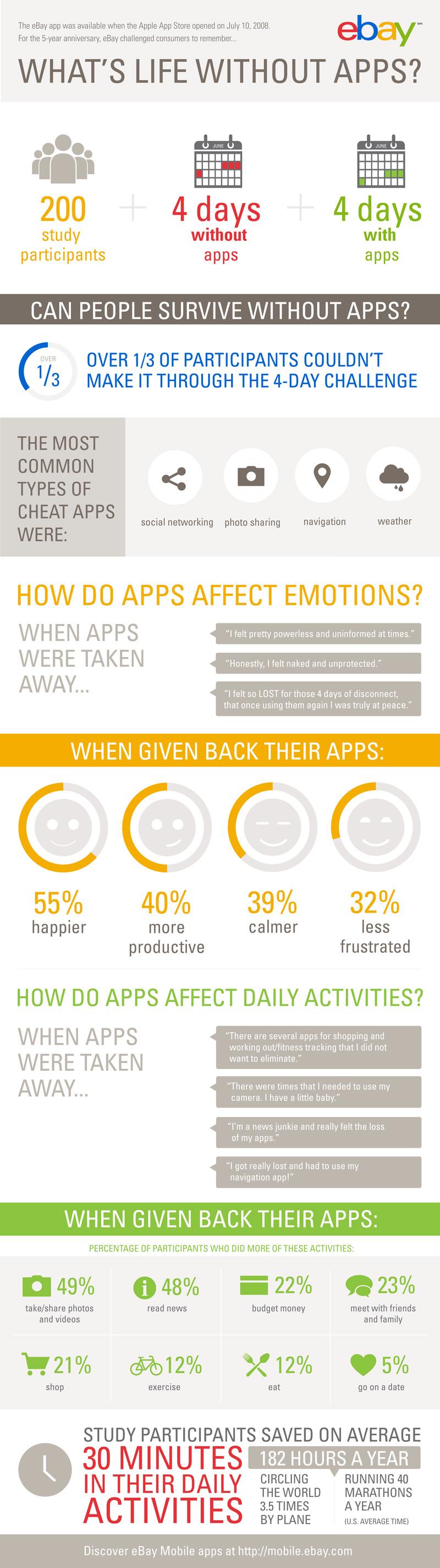 infographie-vie-sans-applications
