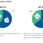 revenus publicitaires iOs vs Android 150x150