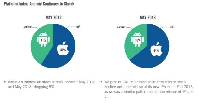 iOS vs Android : étude sur les revenus publicitaires