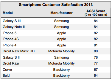 Satisfaction client : Apple devancée par Samsung