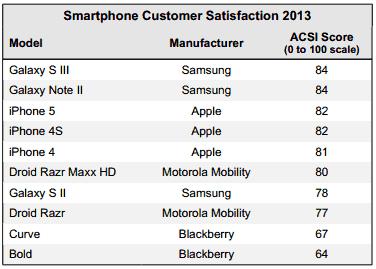 satisfaction-client-apple-samsung