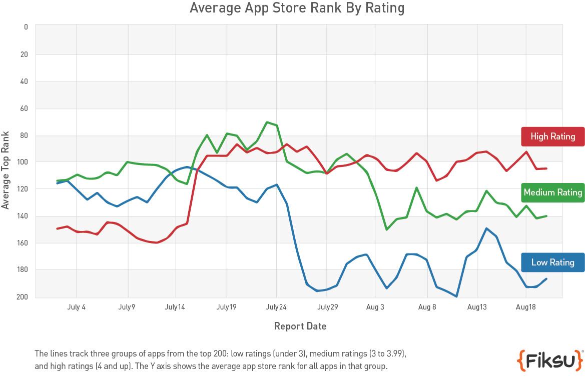 app-store-notes-classement