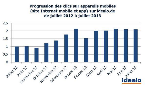 Shopping mobile : les français les plus dépensiers d'Europe