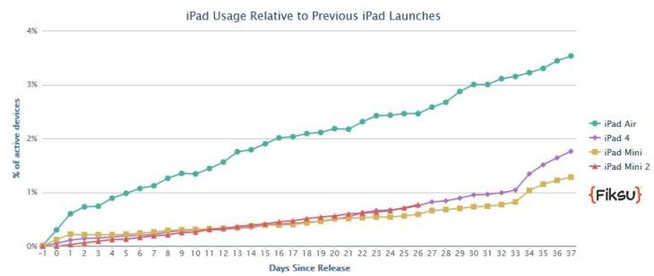 iPad Air : adopté plus rapidement que l'iPad 4
