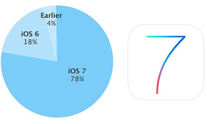 iOS 7-installe-sur-78pour-cent-des-appareils-Apple