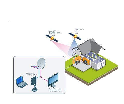 Tooway : l'internet haut débit partout par satellite
