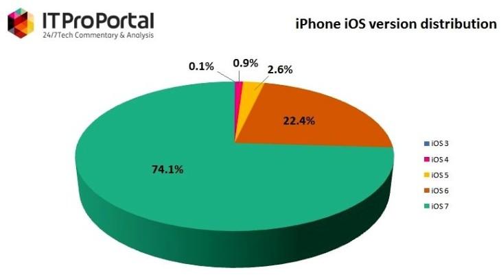 iOS 7 : déjà présent sur 70% des appareils Apple