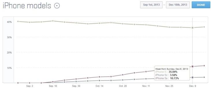 iPhone 5S : déjà plus de 10% de taux d'adoption