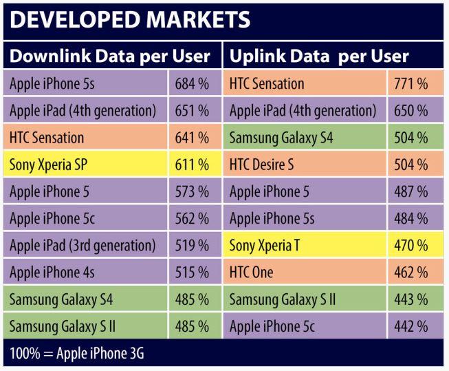 iPhone 5S & 4G : les plus gros consommateurs de data