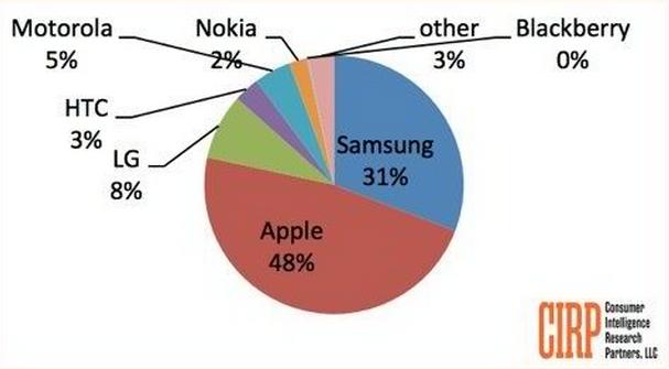 Ventes de smartphones : Apple devance Samsung aux US