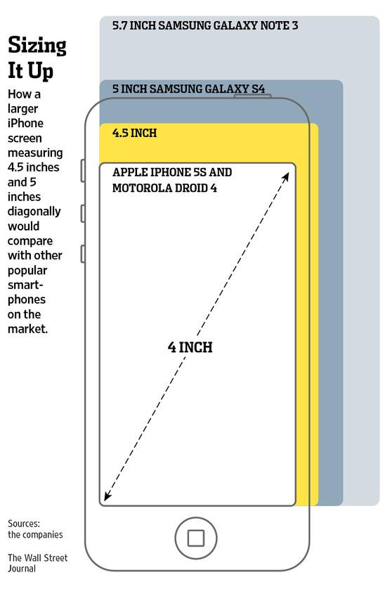 iPhone 6 : deux modèles aux écrans plus grands pour 2014 ?
