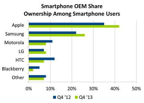 Smartphones : Apple & Samsung détiennent 68% du marché US