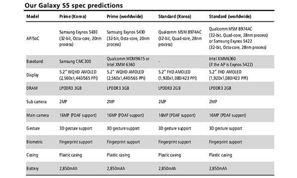 Samsung Galaxy S5 : capteur d'empreintes digitales et processeur 32 bits ?