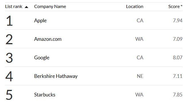 Apple : société la plus admirée au monde en 2014