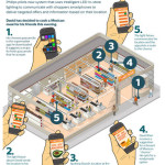 iBeacon : Philips veut concurrencer Apple