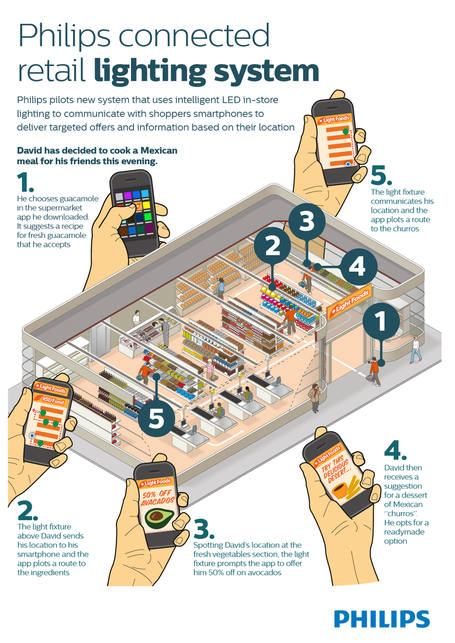 Philips-Connected-retail-lighting-system