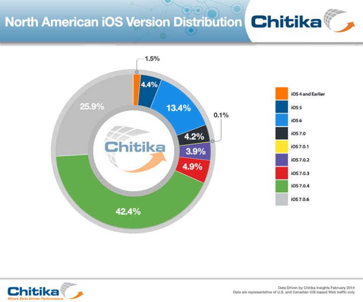 iOS 7.0.6 : déjà présent sur 25% des iPhone, iPad, iPod Touch