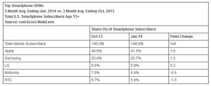 Apple : 41,6% des parts de smartphones aux USA en janvier