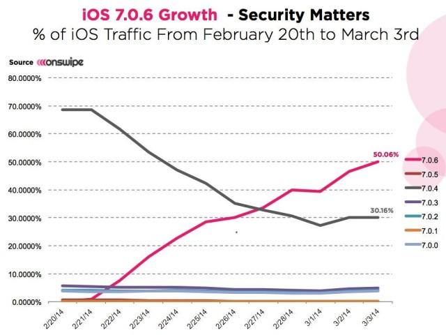 iOS-7.0.6-adoption-mars-2014