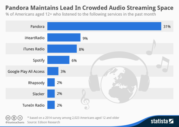 iTunes Radio : devant Spotify mais derrière Pandora aux États-Unis